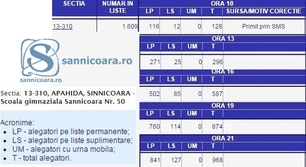 Prezenta-la-vot-Sannicoara2014